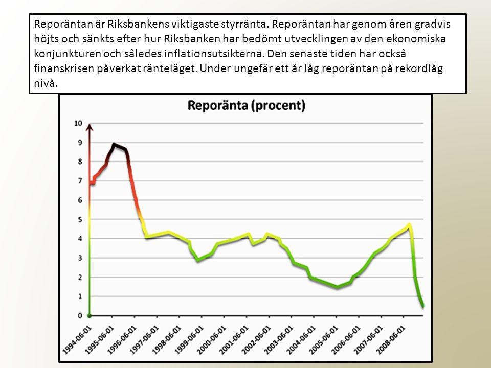 Reporäntan är Riksbankens viktigaste styrränta. Reporäntan har genom åren gradvis höjts och sänkts efter hur Riksbanken har bedömt utvecklingen av den