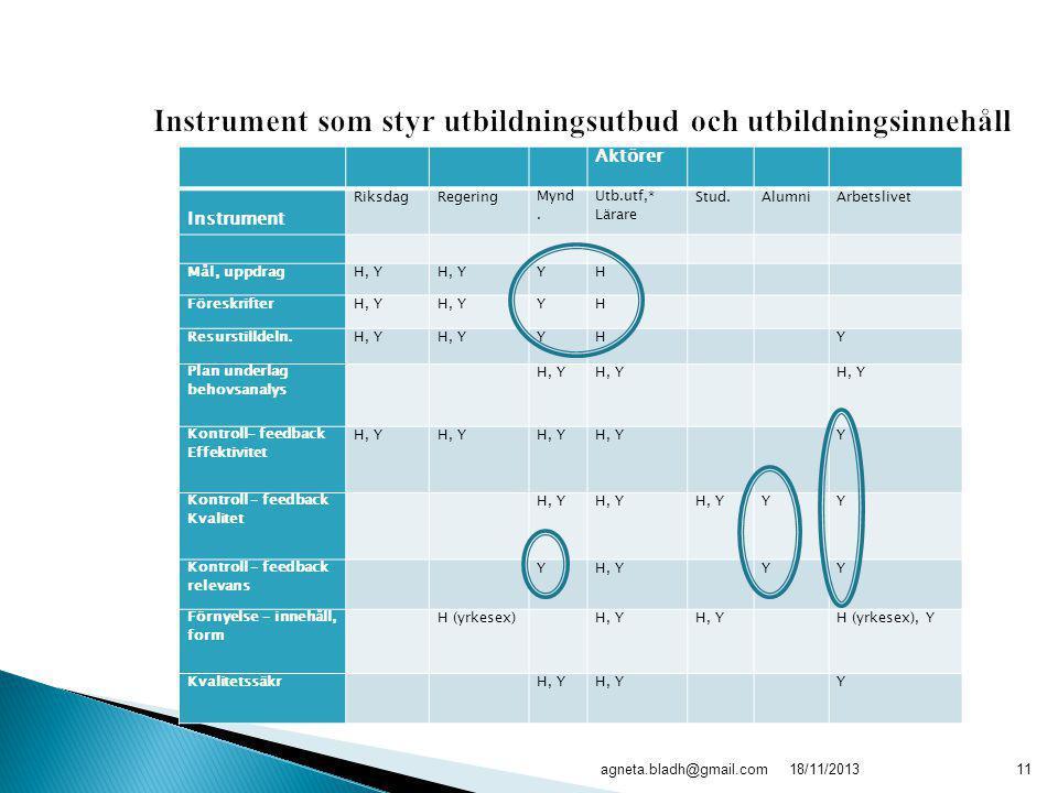 18/11/2013agneta.bladh@gmail.com11 Instrument som styr utbildningsutbud och utbildningsinnehåll Aktörer Instrument RiksdagRegeringMynd. Utb.utf,* Lära