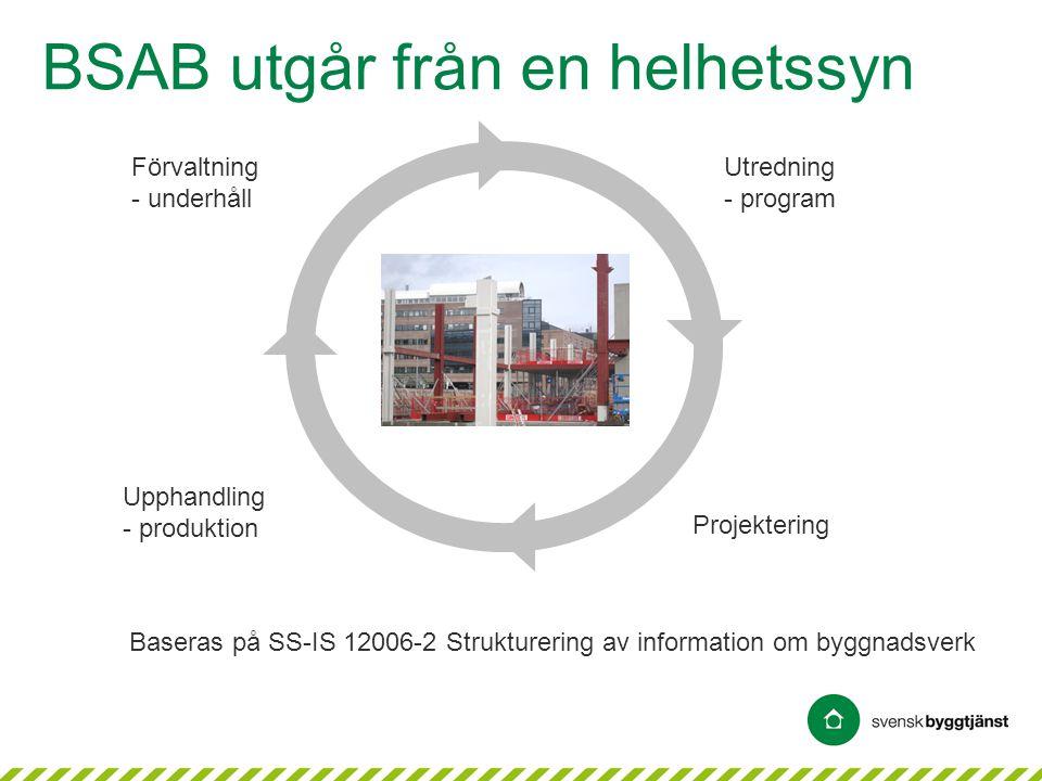 BSAB utgår från en helhetssyn Utredning - program Projektering Upphandling - produktion Förvaltning - underhåll Baseras på SS-IS 12006-2 Strukturering