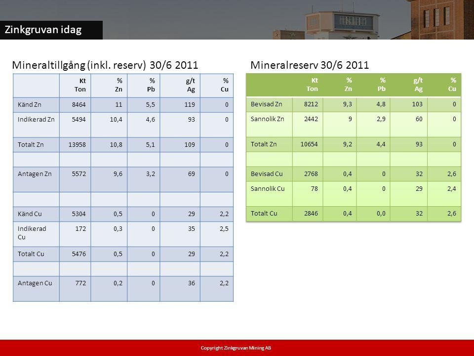 Zinkgruvan idag Copyright Zinkgruvan Mining AB Mineraltillgång (inkl. reserv) 30/6 2011 Mineralreserv 30/6 2011 Kt Ton % Zn % Pb g/t Ag % Cu Känd Zn84