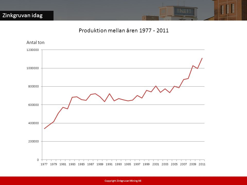 Zinkgruvan idag Copyright Zinkgruvan Mining AB Produktion mellan åren 1977 - 2011 Antal ton