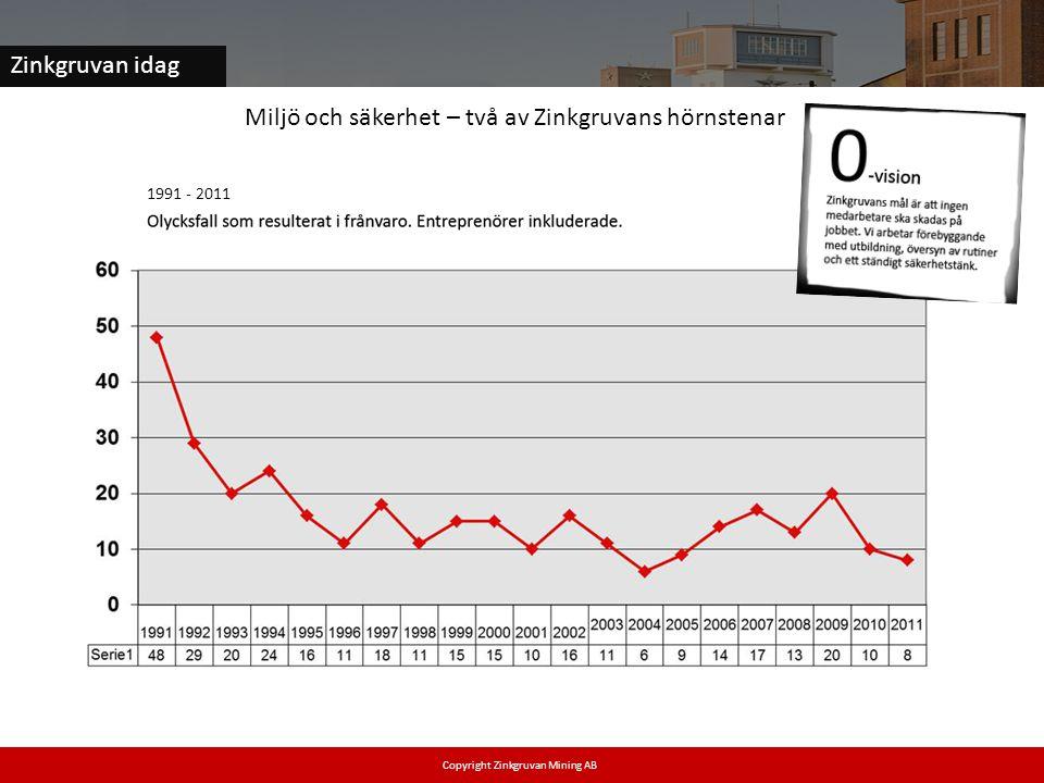 Zinkgruvan idag Miljö och säkerhet – två av Zinkgruvans hörnstenar 1991 - 2011 Copyright Zinkgruvan Mining AB