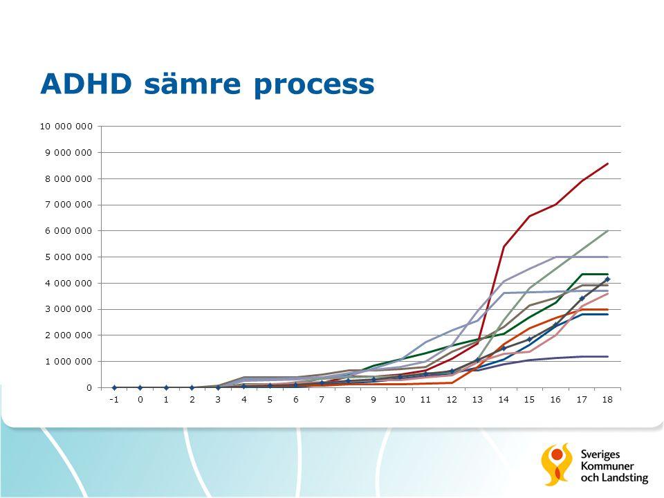 ADHD sämre process