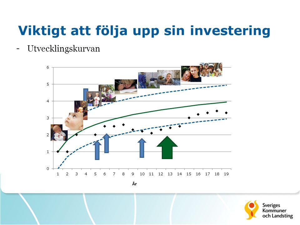 Viktigt att följa upp sin investering - Utvecklingskurvan