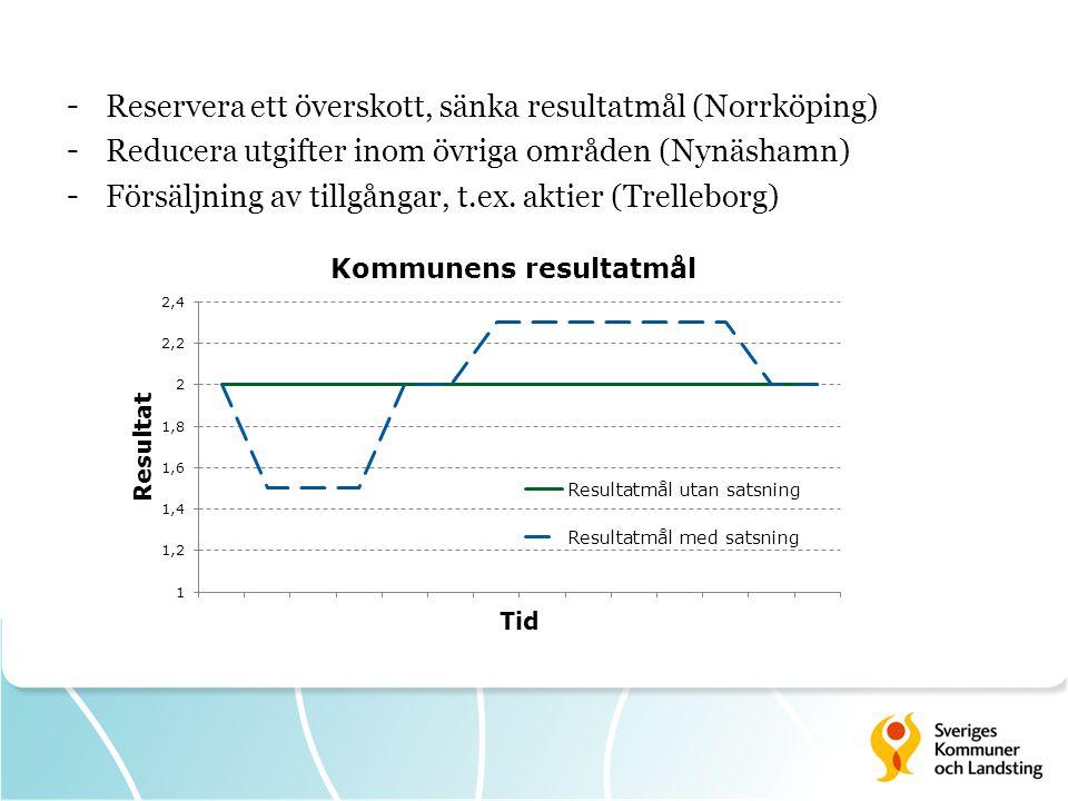 - Reservera ett överskott, sänka resultatmål (Norrköping) - Reducera utgifter inom övriga områden (Nynäshamn) - Försäljning av tillgångar, t.ex.