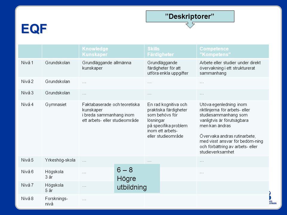 """EQF Knowledge Kunskaper Skills Färdigheter Competence """"Kompetens"""" Nivå 1GrundskolanGrundläggande allmänna kunskaper Grundläggande färdigheter för att"""
