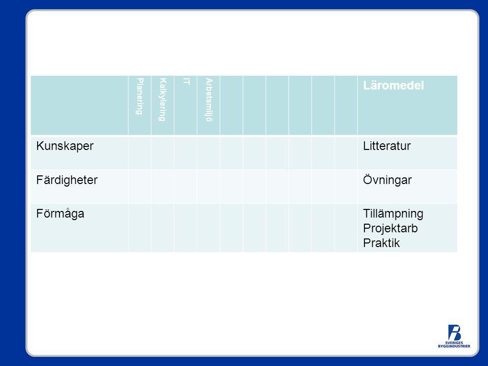 PlaneringKalkyleringITArbetsmiljö Läromedel KunskaperLitteratur FärdigheterÖvningar FörmågaTillämpning Projektarb Praktik