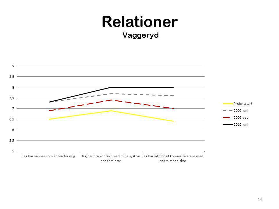 Relationer Vaggeryd 14
