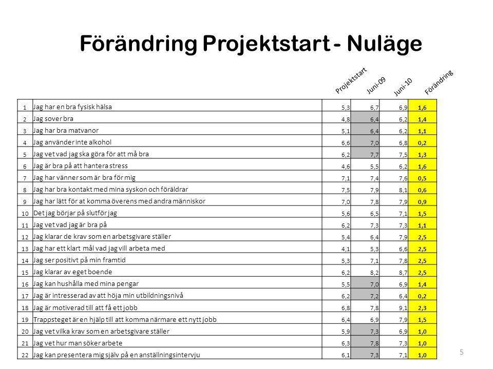 Sammanställning Vaggeryd & Jönköping 6