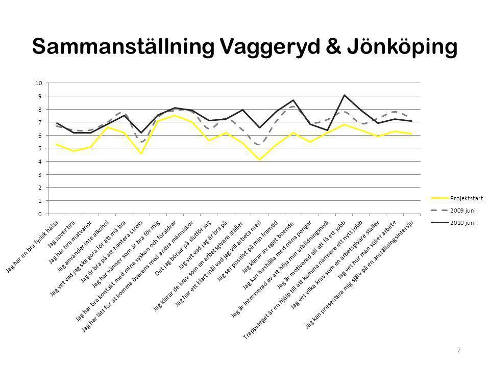 Hälsa Vaggeryd & Jönköping 8