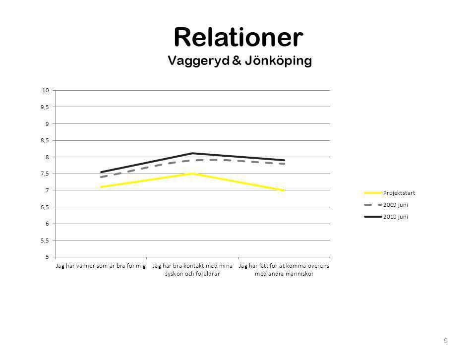 Självbild Vaggeryd & Jönköping 10