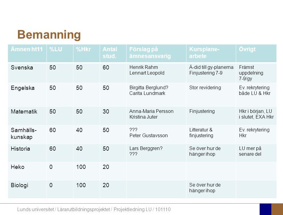 Lunds universitet / Lärarutbildningsprojektet / Projektledning LU / 101110 Pågående arbete •Bemanning •VFU •Marknadsföring •Validering
