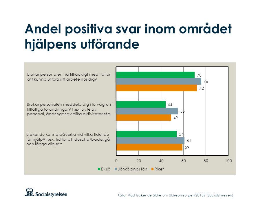 Andel positiva svar inom området hjälpens utförande Källa: Vad tycker de äldre om äldreomsorgen 2013? (Socialstyrelsen) Brukar personalen ha tillräckl