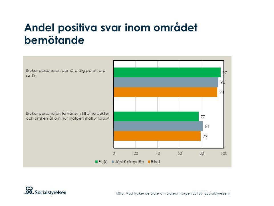 Andel positiva svar inom området bemötande Källa: Vad tycker de äldre om äldreomsorgen 2013? (Socialstyrelsen) Brukar personalen bemöta dig på ett bra