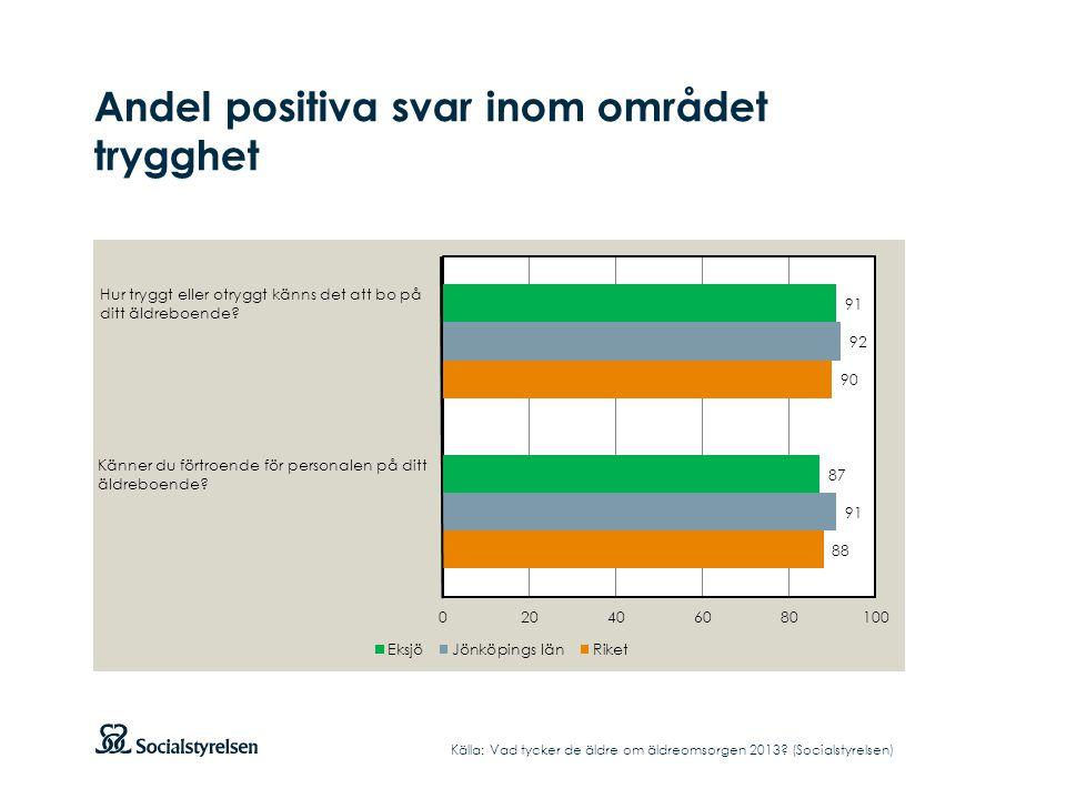 Andel positiva svar inom området trygghet Källa: Vad tycker de äldre om äldreomsorgen 2013? (Socialstyrelsen) Hur tryggt eller otryggt känns det att b