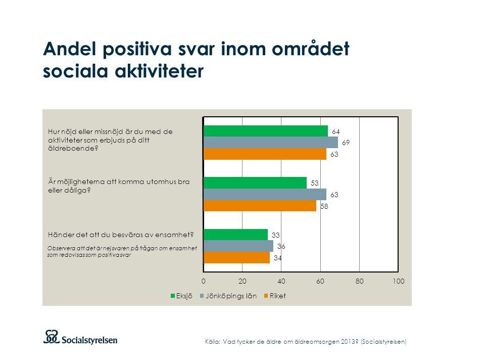 Andel positiva svar inom området sociala aktiviteter Källa: Vad tycker de äldre om äldreomsorgen 2013? (Socialstyrelsen) Hur nöjd eller missnöjd är du