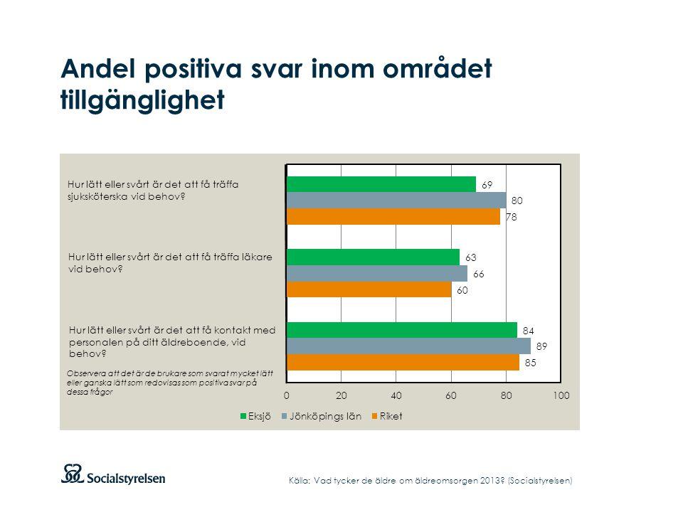 Andel positiva svar inom området tillgänglighet Källa: Vad tycker de äldre om äldreomsorgen 2013? (Socialstyrelsen) Hur lätt eller svårt är det att få