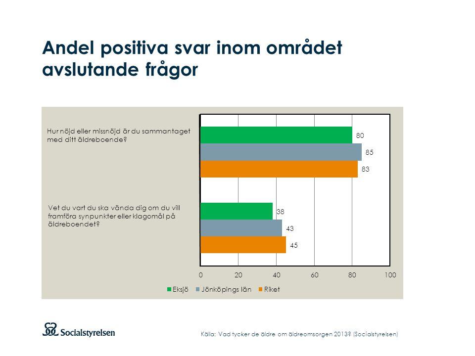 Andel positiva svar inom området avslutande frågor Källa: Vad tycker de äldre om äldreomsorgen 2013? (Socialstyrelsen) Hur nöjd eller missnöjd är du s