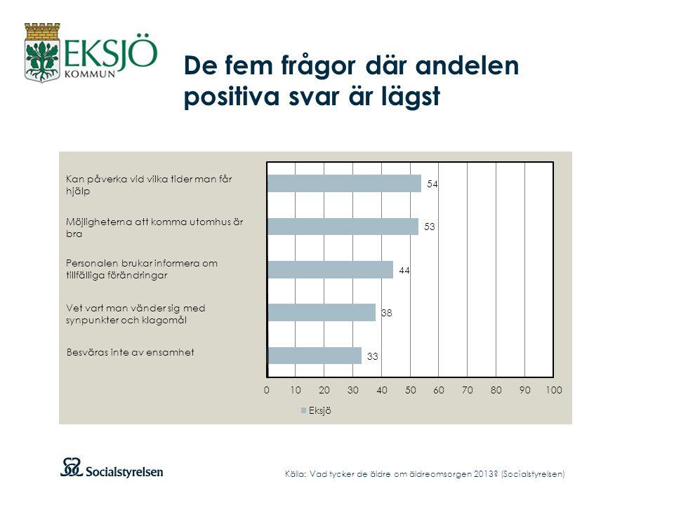 De fem frågor där andelen positiva svar är lägst Källa: Vad tycker de äldre om äldreomsorgen 2013? (Socialstyrelsen)