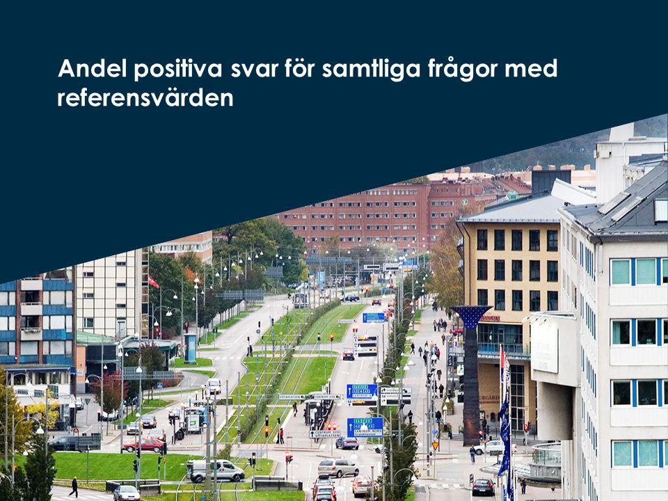 Andel positiva svar inom området boendemiljö Källa: Vad tycker de äldre om äldreomsorgen 2013.