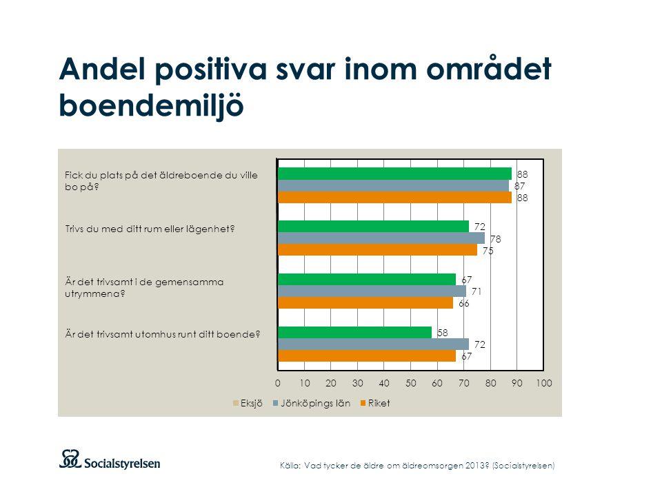 Andel positiva svar inom området boendemiljö Källa: Vad tycker de äldre om äldreomsorgen 2013? (Socialstyrelsen)