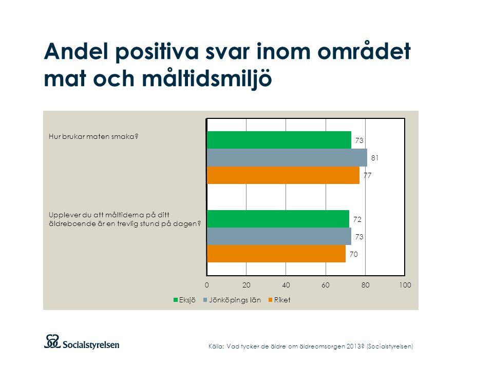 Andel positiva svar inom området mat och måltidsmiljö Källa: Vad tycker de äldre om äldreomsorgen 2013? (Socialstyrelsen) Hur brukar maten smaka? Uppl