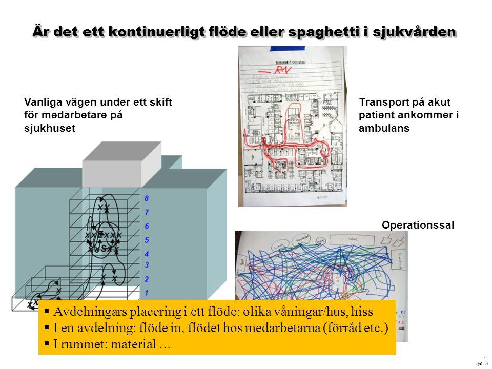 Är det ett kontinuerligt flöde eller spaghetti i sjukvården 1 jul -14 23 Operationssal Transport på akut patient ankommer i ambulans Vanliga vägen und