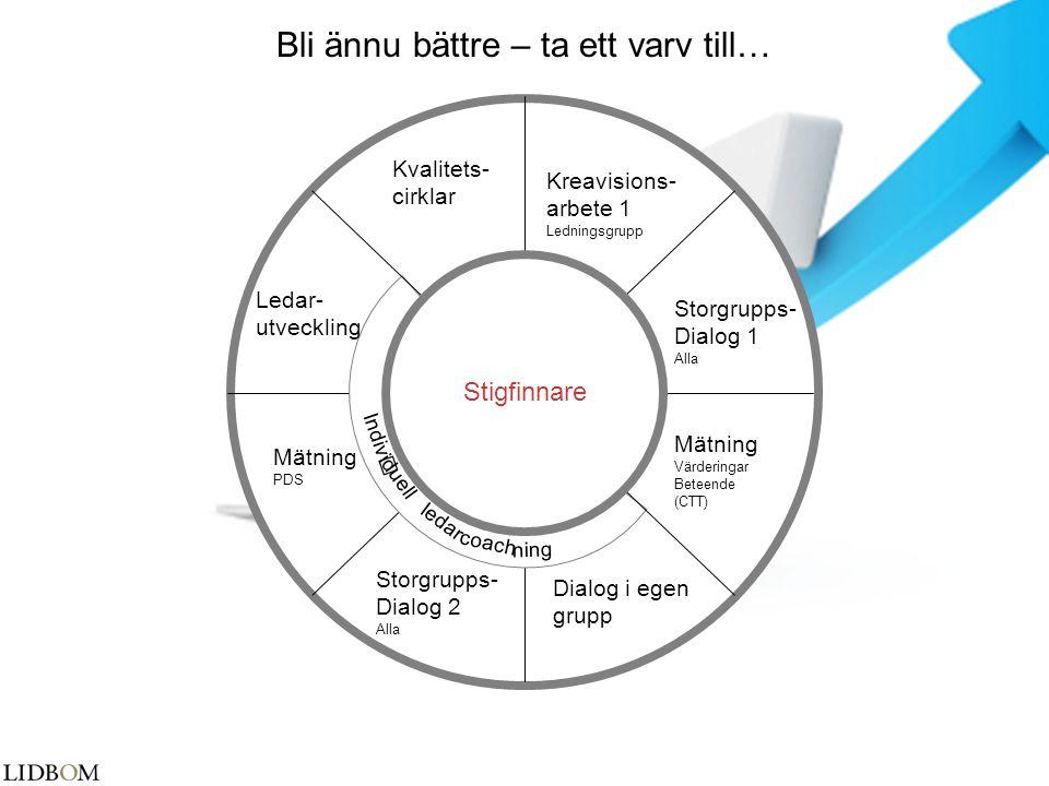 Kreavisions- arbete 1 Ledningsgrupp Storgrupps- Dialog 1 Alla Mätning Värderingar Beteende (CTT) iduell ledar Dialog i egen grupp Storgrupps- Dialog 2