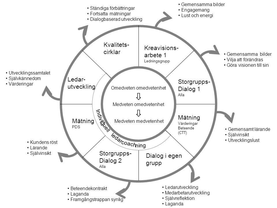 Kreavisions- arbete 1 Ledningsgrupp •Gemensamma bilder •Engagemang •Lust och energi Omedveten omedvetenhet ⇩ Medveten omedvetenhet ⇩ Medveten medveten