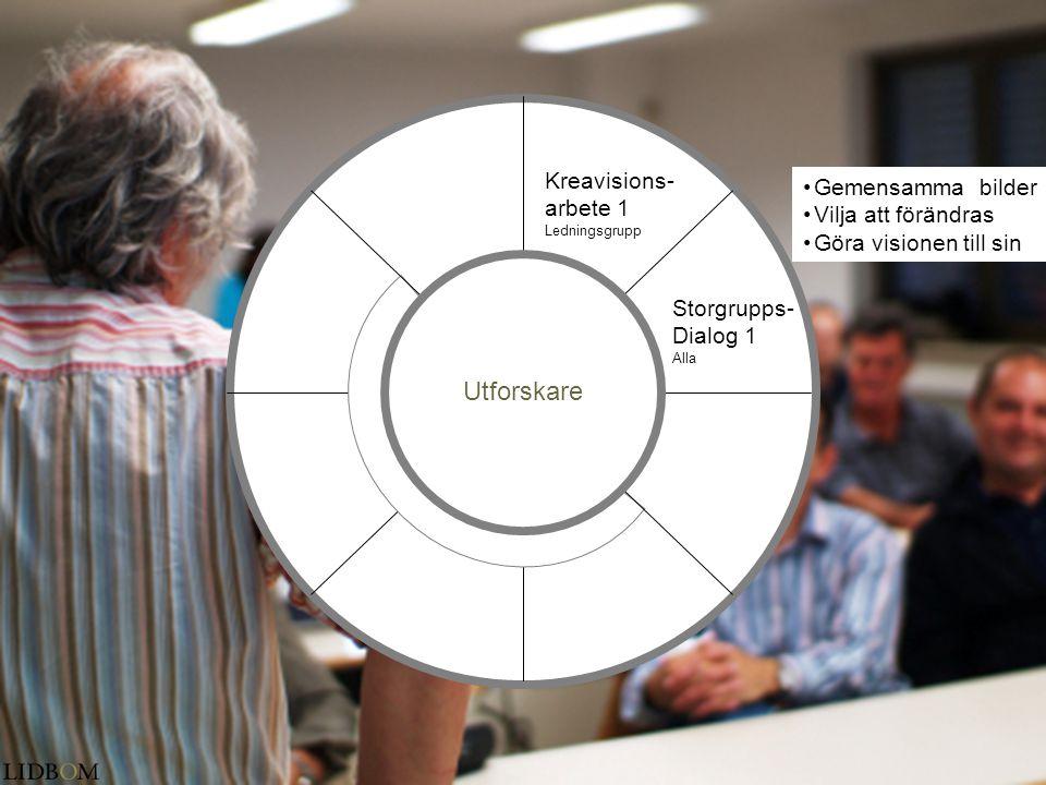 Kreavisions- arbete 1 Ledningsgrupp Storgrupps- Dialog 1 Alla •Gemensamma bilder •Vilja att förändras •Göra visionen till sin Utforskare