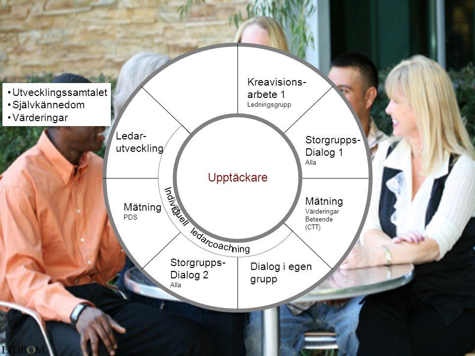 •Utvecklingssamtalet •Självkännedom •Värderingar Kreavisions- arbete 1 Ledningsgrupp Storgrupps- Dialog 1 Alla Mätning Värderingar Beteende (CTT) idue