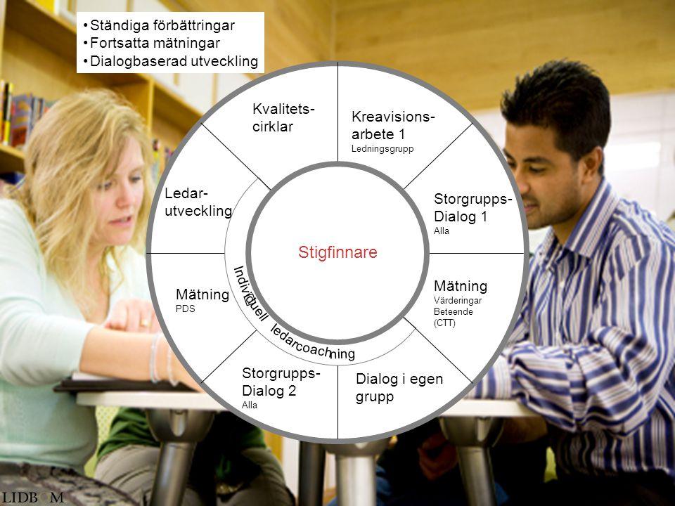 •Ständiga förbättringar •Fortsatta mätningar •Dialogbaserad utveckling Kreavisions- arbete 1 Ledningsgrupp Storgrupps- Dialog 1 Alla Mätning Värdering