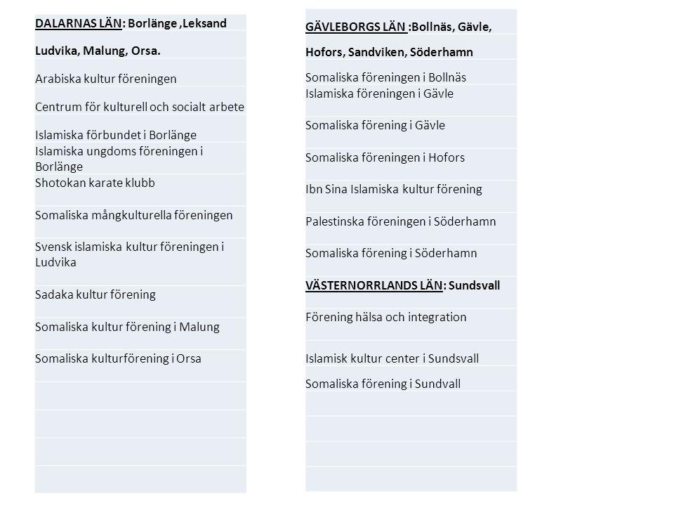 DALARNAS LÄN: Borlänge,Leksand Ludvika, Malung, Orsa. Arabiska kultur föreningen Centrum för kulturell och socialt arbete Islamiska förbundet i Borlän
