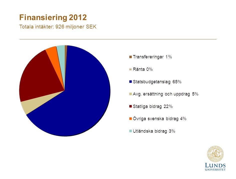 Finansiering 2012 Totala intäkter: 926 miljoner SEK