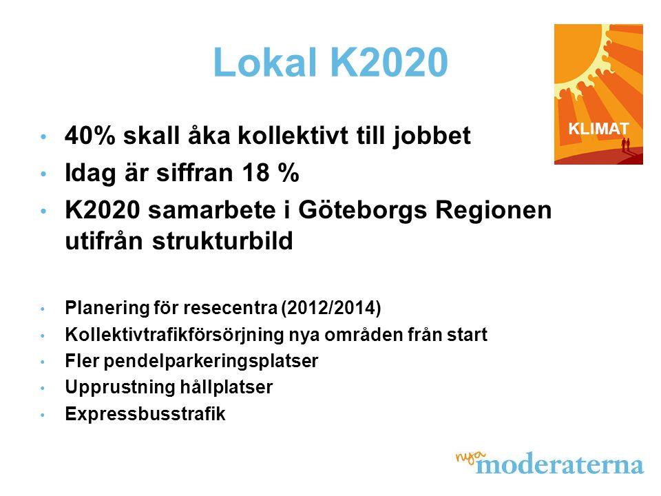 Lokal K2020 • 40% skall åka kollektivt till jobbet • Idag är siffran 18 % • K2020 samarbete i Göteborgs Regionen utifrån strukturbild • Planering för resecentra (2012/2014) • Kollektivtrafikförsörjning nya områden från start • Fler pendelparkeringsplatser • Upprustning hållplatser • Expressbusstrafik KLIMAT