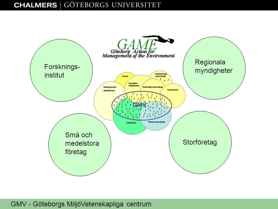 GMV - Göteborgs MiljöVetenskapliga centrum GMV Regionala myndigheter Forsknings- institut Små och medelstora företag Storföretag