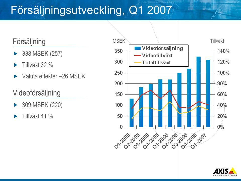 Försäljningsutveckling, Q1 2007 Försäljning  338 MSEK (257)  Tillväxt 32 %  Valuta effekter –26 MSEK Videoförsäljning  309 MSEK (220)  Tillväxt 41 % MSEKTillväxt