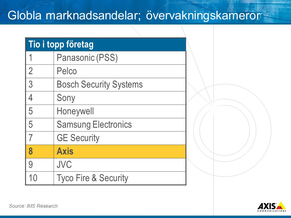 Globla marknadsandelar; övervakningskameror Tio i topp företag 1Panasonic (PSS) 2Pelco 3Bosch Security Systems 4Sony 5Honeywell 5Samsung Electronics 7GE Security 8Axis 9JVC 10Tyco Fire & Security Source: IMS Research
