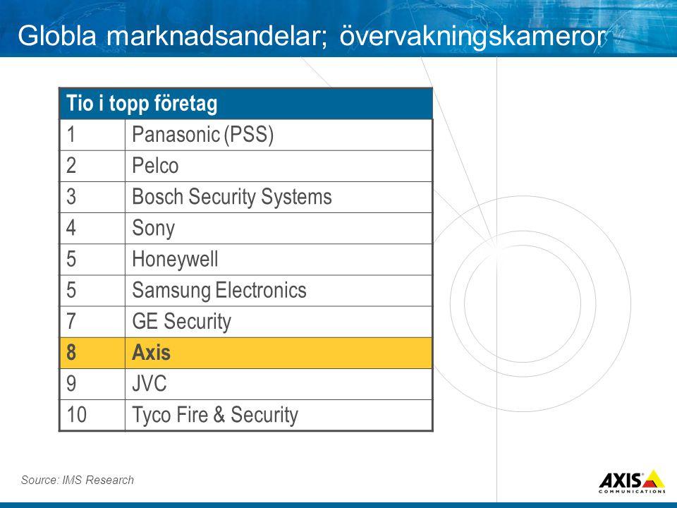 Globla marknadsandelar; övervakningskameror Tio i topp företag 1Panasonic (PSS) 2Pelco 3Bosch Security Systems 4Sony 5Honeywell 5Samsung Electronics 7