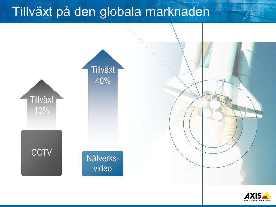 Tillväxt på den globala marknaden Tillväxt 10% CCTV Tillväxt 40% Nätverks- video