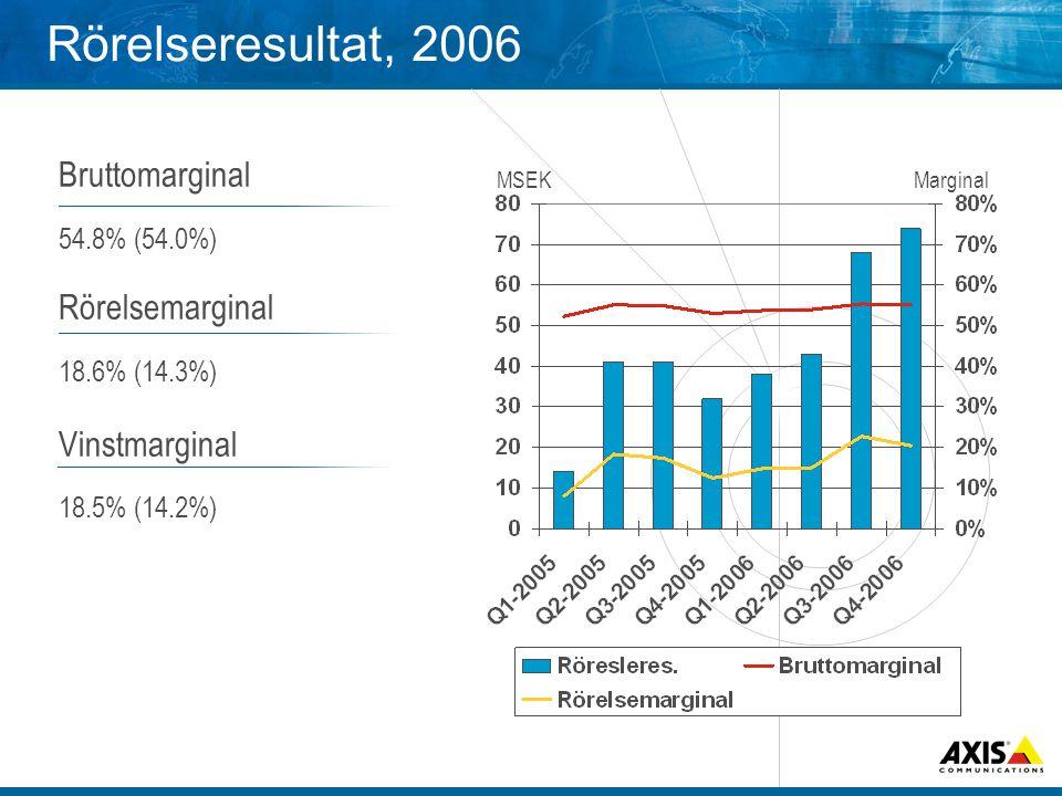 Rörelseresultat, 2006 Bruttomarginal 54.8% (54.0%) Rörelsemarginal 18.6% (14.3%) Vinstmarginal 18.5% (14.2%) MSEKMarginal
