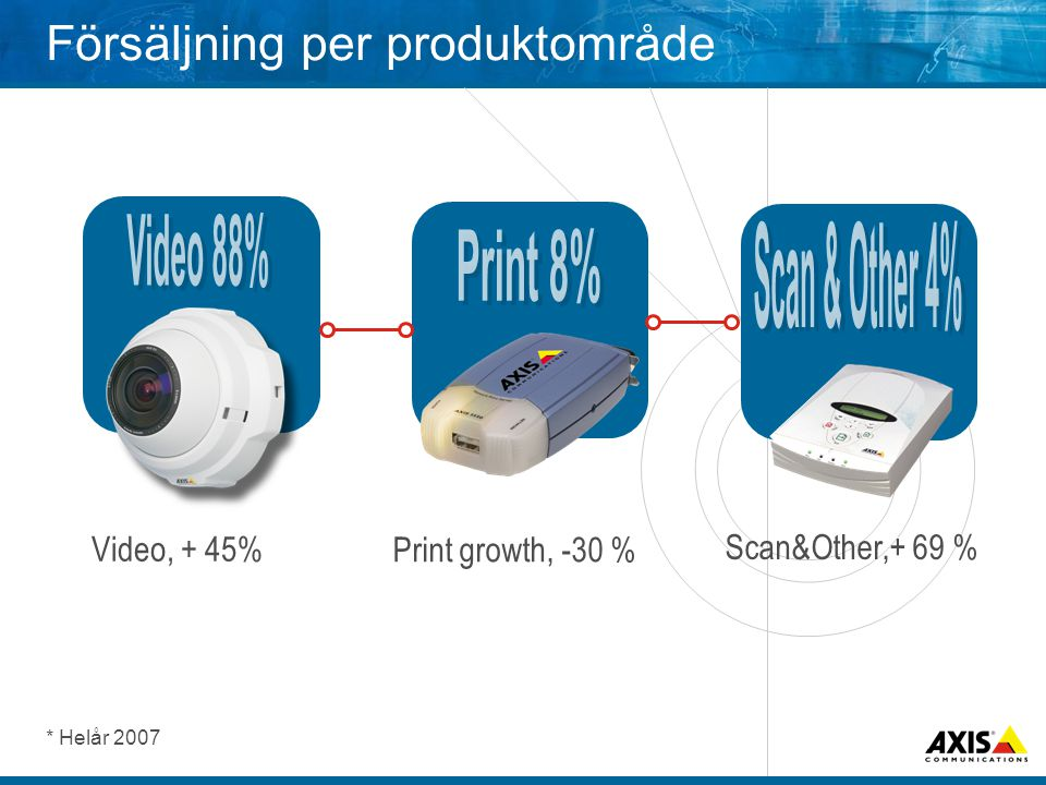Försäljning per produktområde * Helår 2007 Video, + 45% Print growth, -30 % Scan&Other,+ 69 %