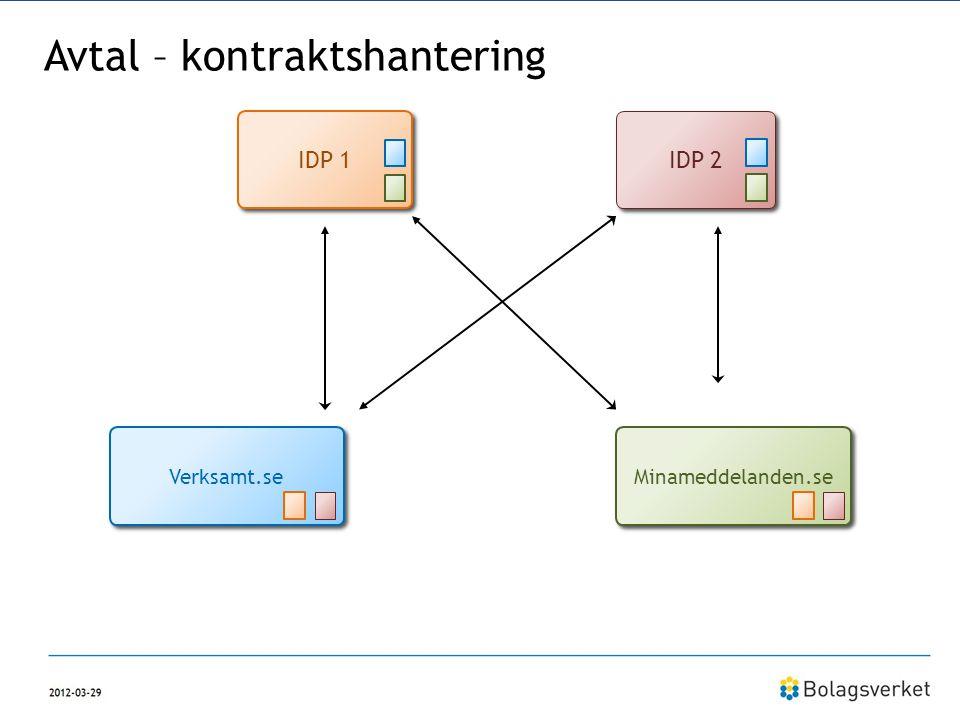 Avtal – kontraktshantering IDP 1 IDP 2 Verksamt.se Minameddelanden.se