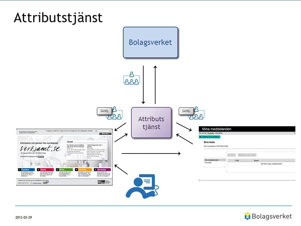 Bolagsverket Verksamt.se Minameddelanden.se Attributstjänst SAML