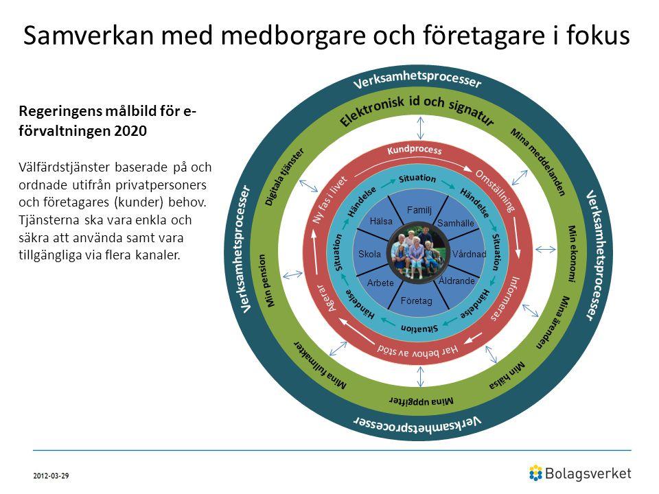 Samverkan med medborgare och företagare i fokus Arbete Skola Hälsa Företag Familj Åldrande Vårdnad Samhälle Regeringens målbild för e- förvaltningen 2