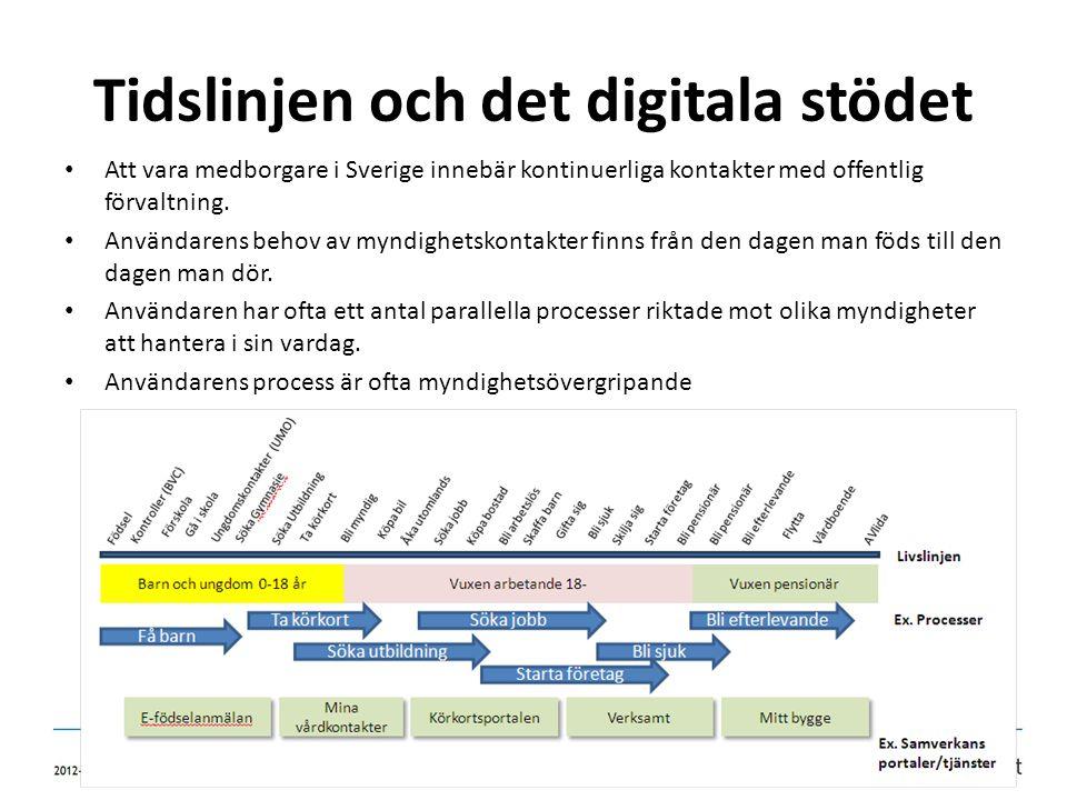 Tidslinjen och det digitala stödet • Att vara medborgare i Sverige innebär kontinuerliga kontakter med offentlig förvaltning. • Användarens behov av m