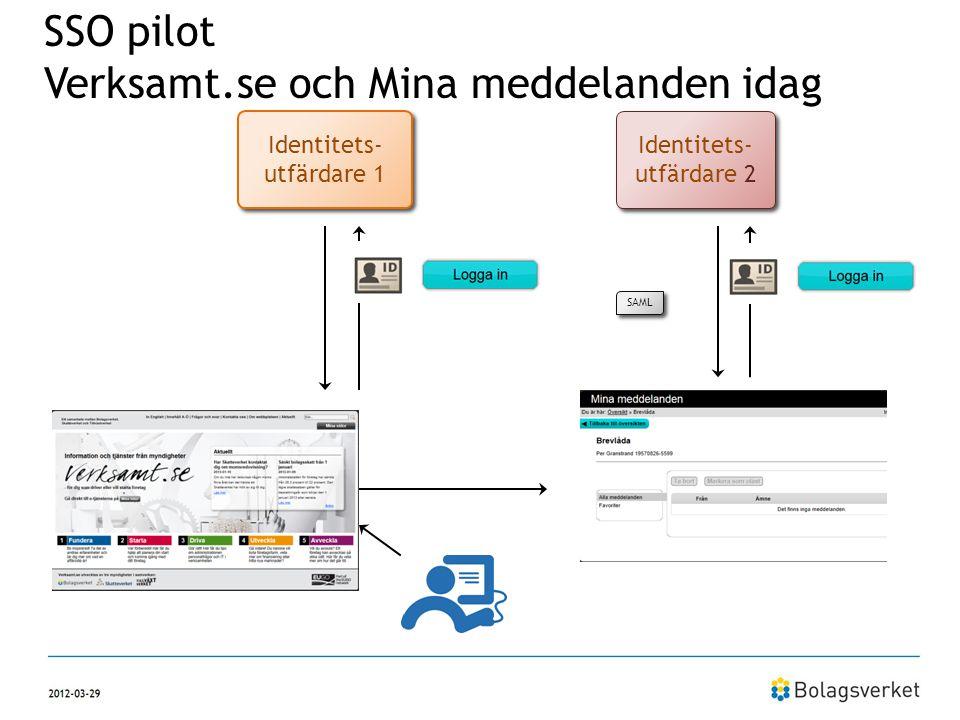 Identitets- utfärdare 1 Identitets- utfärdare 2 Verksamt.se Minameddelanden.se SAML SSO pilot Verksamt.se och Mina meddelanden idag