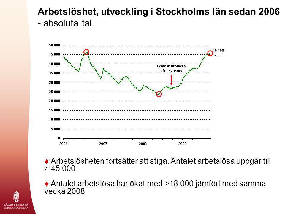  Arbetslösheten fortsätter att stiga. Antalet arbetslösa uppgår till > 45 000  Antalet arbetslösa har ökat med >18 000 jämfört med samma vecka 2008