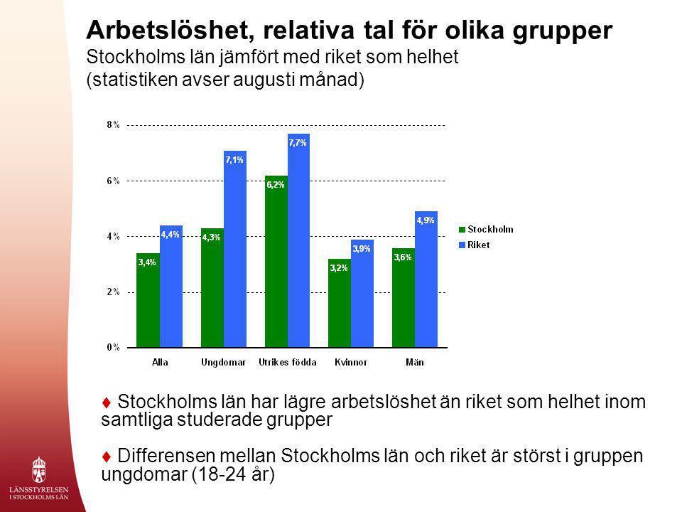 Arbetslöshet, relativa tal för olika grupper Stockholms län jämfört med riket som helhet (statistiken avser augusti månad)  Stockholms län har lägre