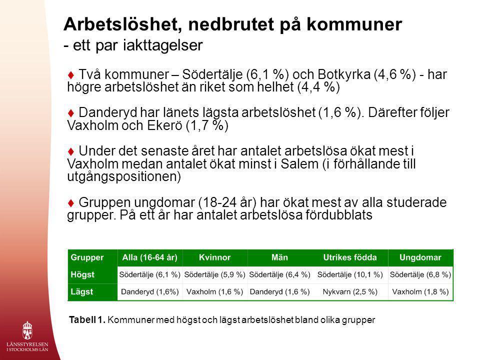  Två kommuner – Södertälje (6,1 %) och Botkyrka (4,6 %) - har högre arbetslöshet än riket som helhet (4,4 %)  Danderyd har länets lägsta arbetslöshe
